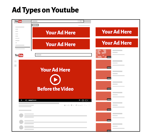 Creating YouTube ads Grow Your YouTube Channel