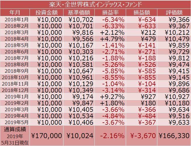 楽天・全世界株式インデックス・ファンドの積立投資の成績