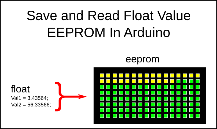How to Save Float Data To Arduino EEPROM