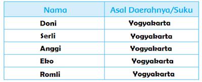 Tabel Nama Asal Daerahnya Suku daerah yang sama www.simplenews.me