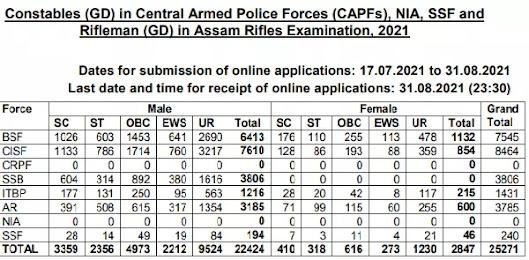 SSC GD Constables Recruitment 2021