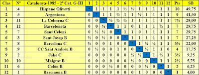 Clasificación final por orden de puntuación del Campeonato de Catalunya 2ª Categoría Grupo III 1985