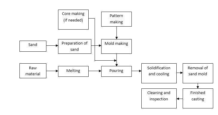 sand casting process with diagram mechanical engineering rh mechanicalinventions blogspot com sand casting method with diagram sand casting diagram labeled
