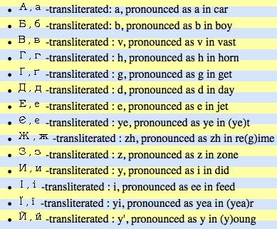 http   www ukraine com forums language 11949-ukrainian-alphabet htmlUkrainian Alphabet Translation To English
