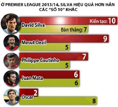 Silva vượt trội so với những cầu thủ thi đấu cùng vị trí