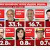 Última encuesta: Proyección de voto válido aumenta ventaja de Arce sobre Mesa a 9.1%