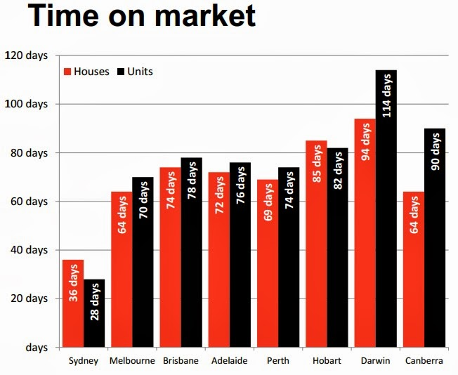 Time on market