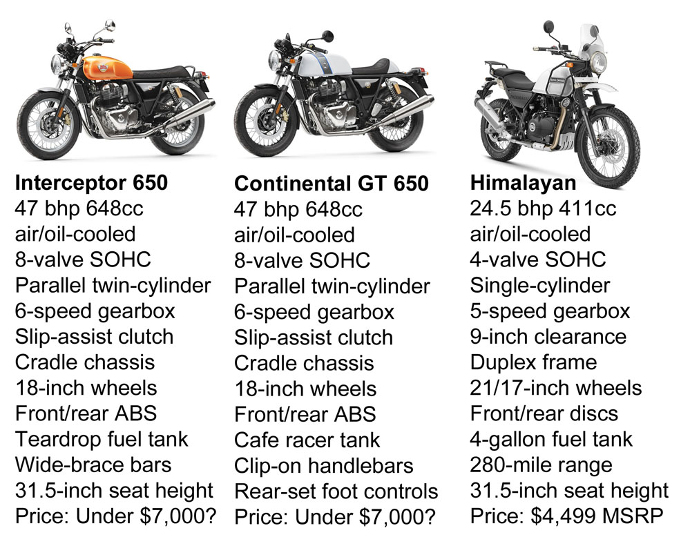 Chart compares three motorcycle models.