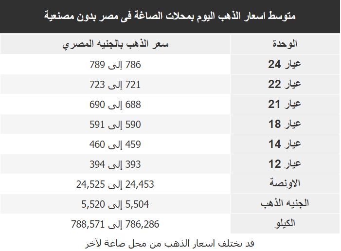 اسعار الذهب اليوم فى مصر Gold السبت 29 فبراير 2020