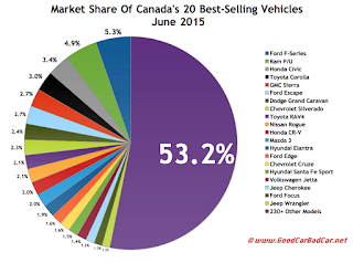Canada best selling autos market share chart June 2015