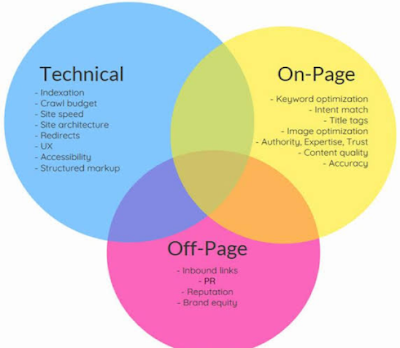 Techniques for writing SEO-resistant articles