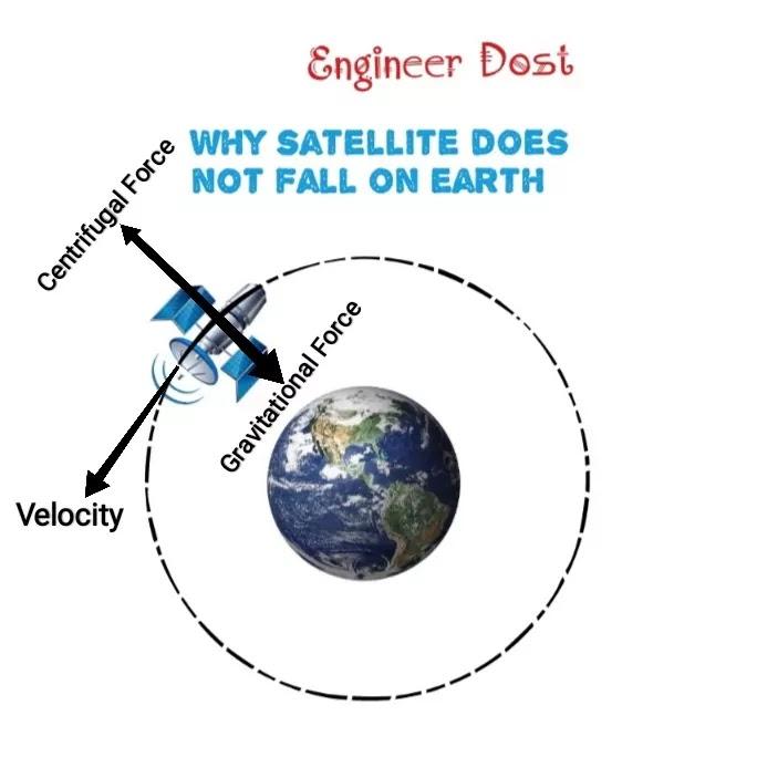 उपग्रह पृथ्वी के चारों ओर कैसे घूमता है | Why satellite rotates around the Earth ?