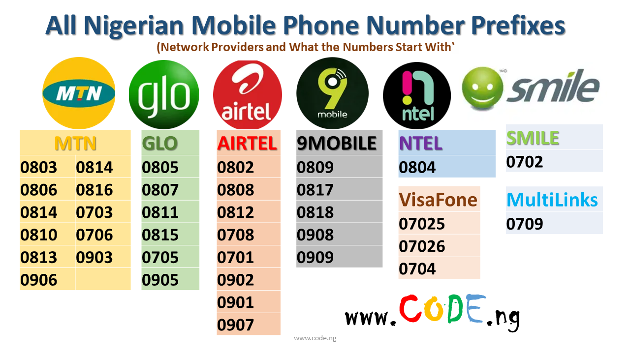 Phone Number Start With