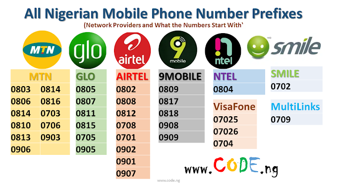 Prefixes for All Nigerian Mobile Phone Numbers 2021