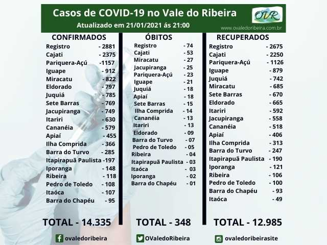 Vale do Ribeira soma 14.335 casos positivos, 12.985 recuperados e 348 mortes do Coronavírus - Covid-19