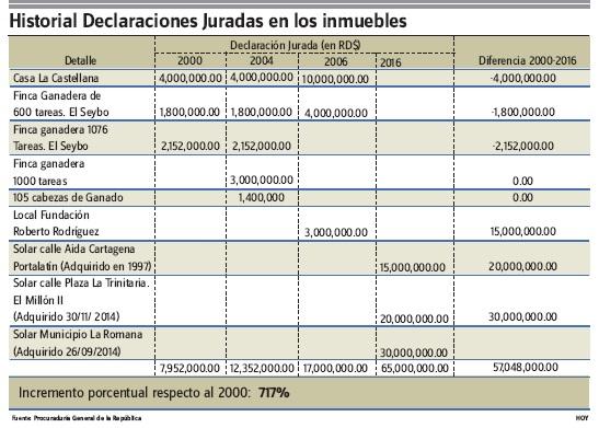 Rodríguez figura con cuantiosos bienes ocultos en escrito MP caso Odebrecht