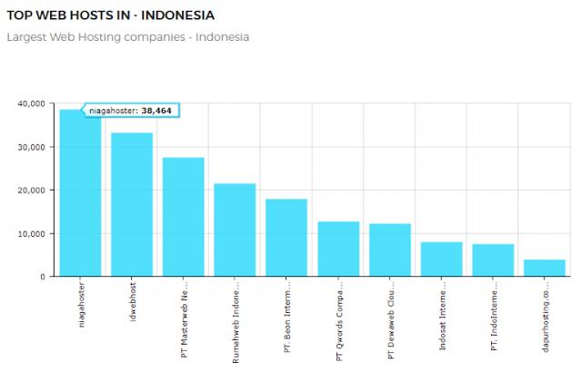 Menempati Posisi Pertama di Pasar Hosting di Indonesia - Blog Mas Hendra