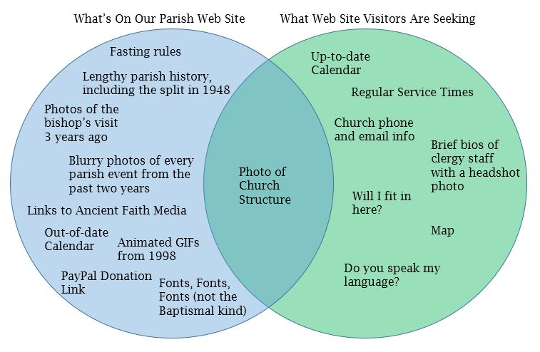 Byzantine Texas The Parish Website Venn Diagram Conundrum