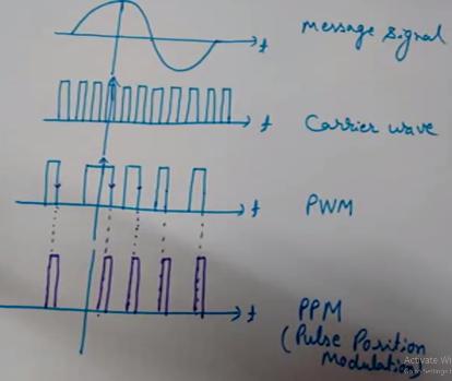Pulse Position Modulation (PPM)