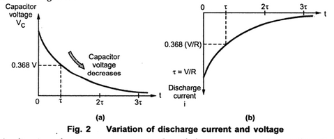 Discharging a capacitor through a Resistance ~ your