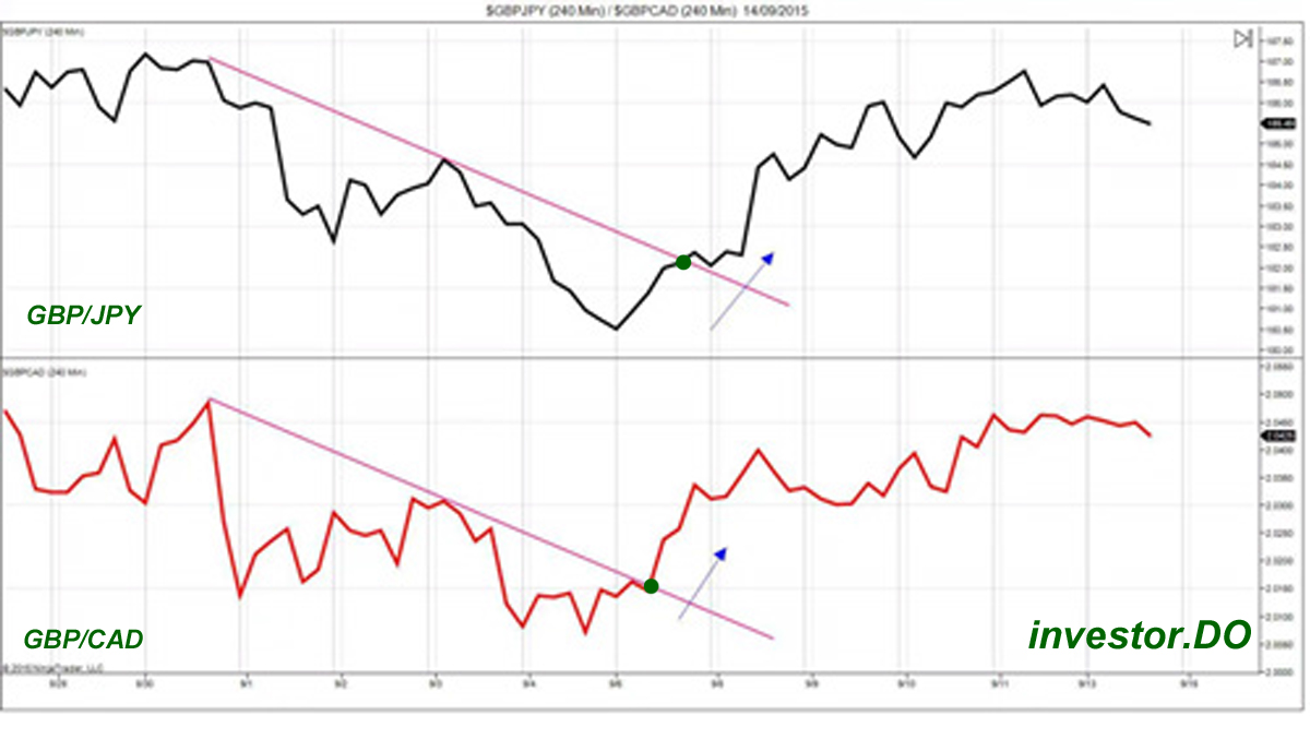 Форекс корреляция статистика курс доллара в втб 24