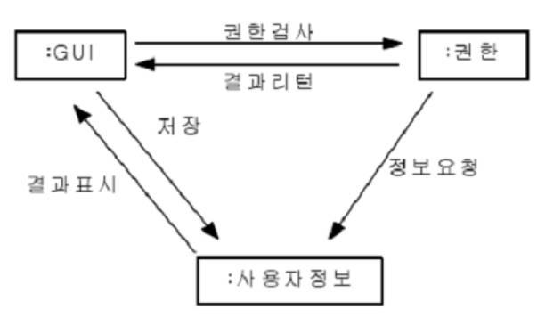 uae40 uc21c uc2dd uc758 it   uc815 ubcf4 uae30 uc220  uml unified modeling language