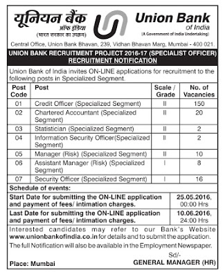Union bank of india forex officer 2017