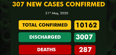 307 New COVID-19 Cases, 151 Discharged And 14 Deaths
