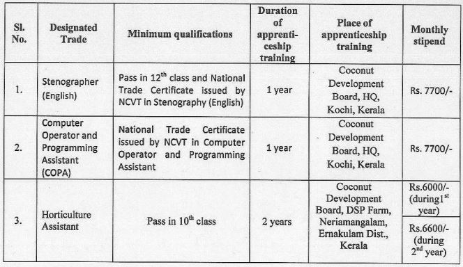 Coconut Development Board Recruitment 2020 │Stenographer,COPA & Horticulture Assistant vacancy.