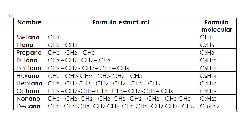 Química 12º 2 0 Tema 8 Química Orgánica