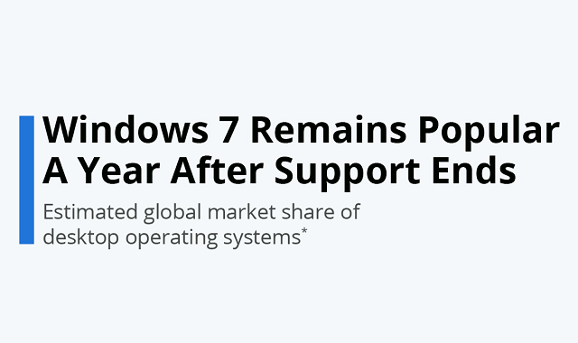 Windows 7 still alive even after its support ended