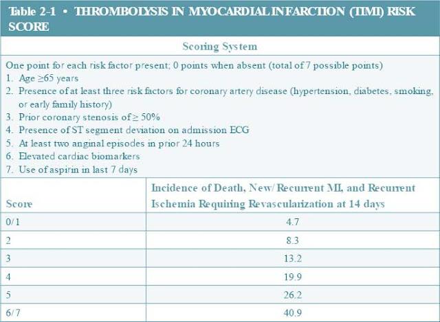 Thrombolysis In Myocardial Infarction