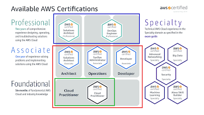 Top 5 Courses to Crack AWS Certified Cloud Practioner Certification Exam (CLF-C01) - Best of Lot