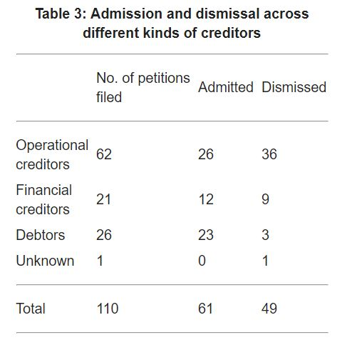 Table 3 shows the outcomes of the insolvency cases filed by different kinds of creditors during the sample period.