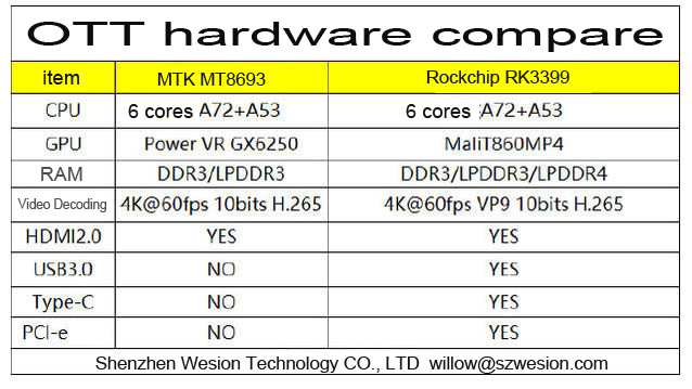 Streaming Media box: Rockchip RK3399 defeat MT8693, Perfect Winer