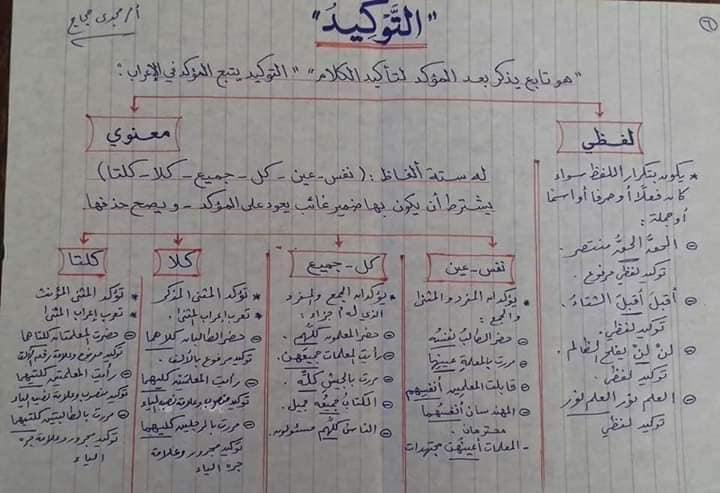 قواعد اللغه العربيه كاملة بالمختصر من ابتدائى لثانويه عامه أ/ مجدي حجاج 6