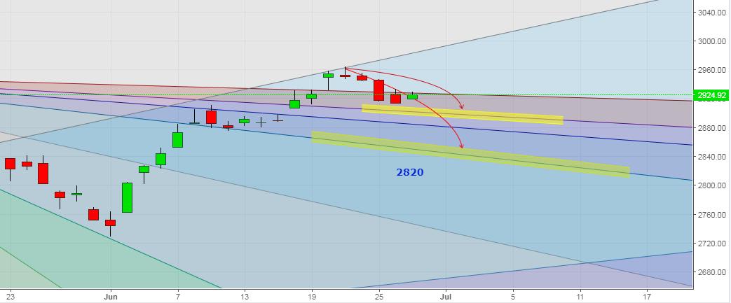 S&P 500 Gann Chart