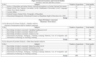 Rajasthan RPSC Sanskrit Education Dept Lecturer (School) Political Science, Jyotish, Yjurved 22 Govt Jobs Online Recruitment Exam Syllabus