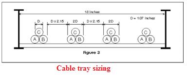 حساب عرض حوامل الكابلات cable trays sizing