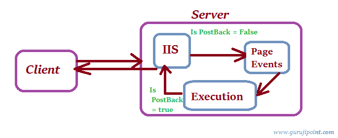 Maintain The State Of Dynamic Added User Control On Each PostBack