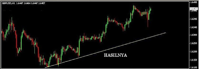 High Low Forex