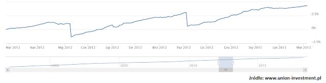 Wykres notowań UniKorona Pieniężna