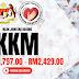 Jawatan Kosong Kementerian Kesihatan Malaysia (KKM) ~ Pelbagai Jawatan Kosong