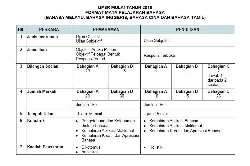format bahasa upsr 2016