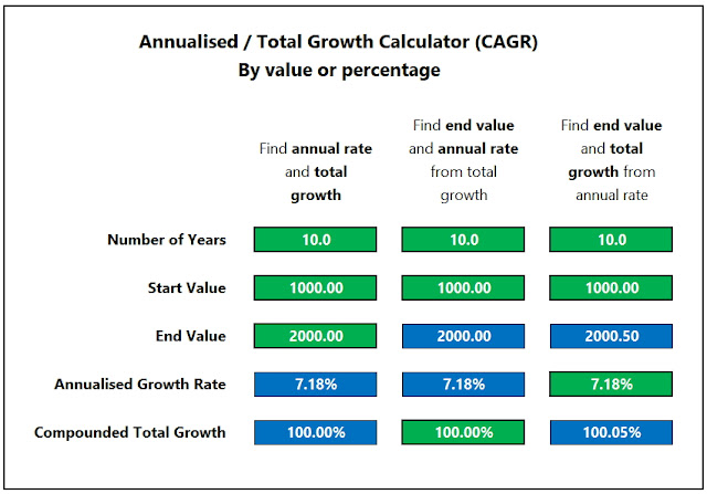 A Simple Tool To Convert Between Total Growth And Annualised Growth Rate