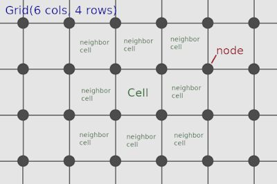 Description of grid, cells and nodes on this code.