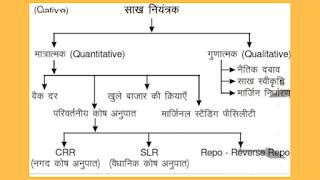 भारतीय रिजर्व बैंक के कार्य -function of Reserve bank of india