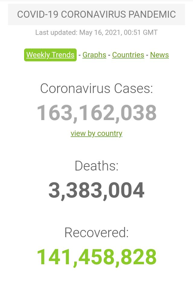 Kasus Covid-19 di Seluruh Dunia per 16 Mei 2021 (00:51 GMT)