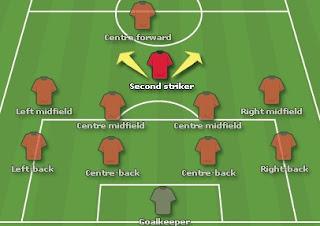 posisi bek defender 4-4-2