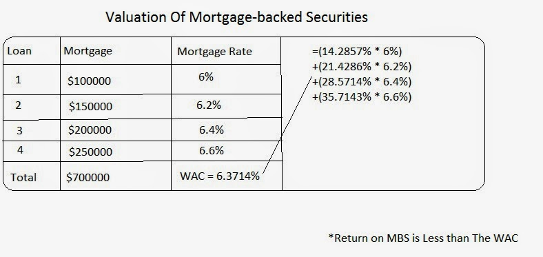 Valuation Model Of Mortgage-backed Securities